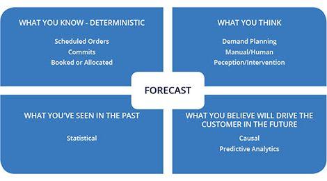 forecasting 101