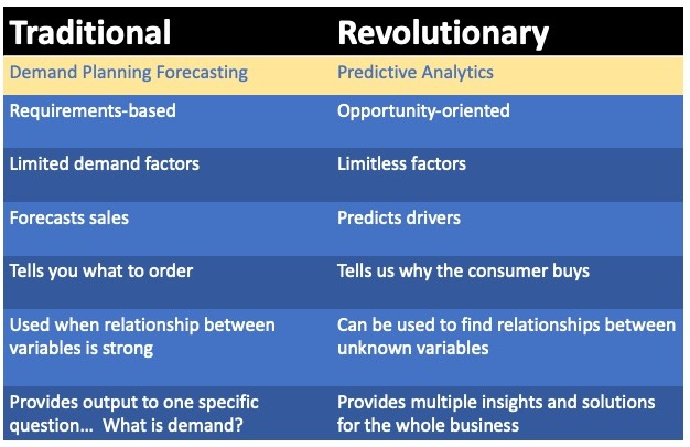 differences-between-demand-forecasting-predictive-analytics